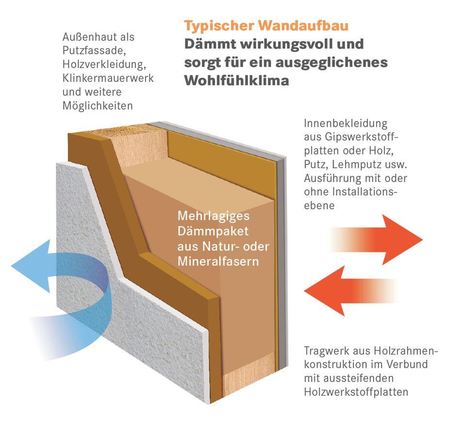 Passivhaus wandaufbau  Energieeffizienz und Technik: Zimmermeisterhaus